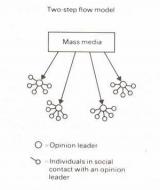Teorías de la comunicación